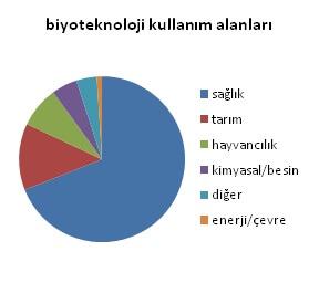 biyoteknoloji kullanım alanları