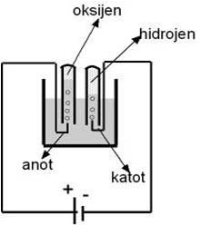 elektroliz1