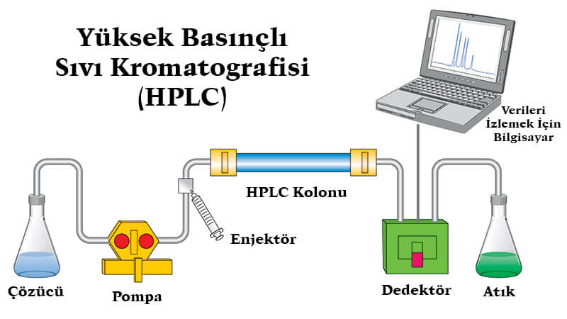 HPLC Yöntemi